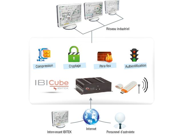 IBICUBE : Equip yourself with our solution for reliable and secure remote assistance