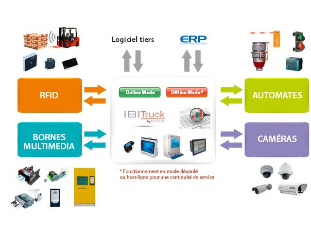 IBITRUCK : Equip your industrial site with our integrated automation solution for trucks fmow and sales management - IBITEK SAS