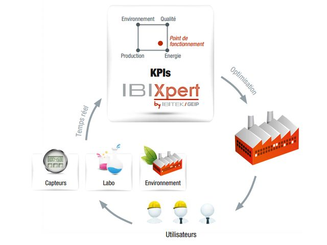IBIXPERT : Improve the performance of your production unit with our expert system