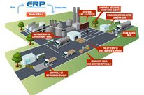 IBITRUCK : Equip your industrial site with our integrated automation solution for trucks fmow and sales management